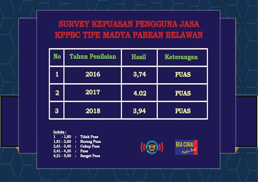 Survei Kepuasan Pengguna Jasa KPPBC TMP Belawan